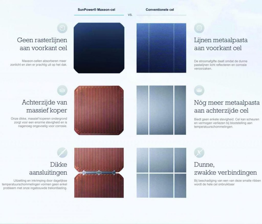 sunpower zonnepanelen vergelijken