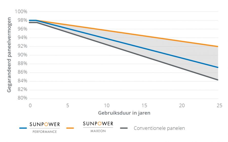 SP MST NL Warranty Chart